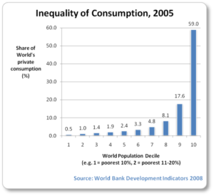 consumption-inequality-2005-bar