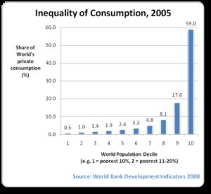 consumption-inequality-2005-bar